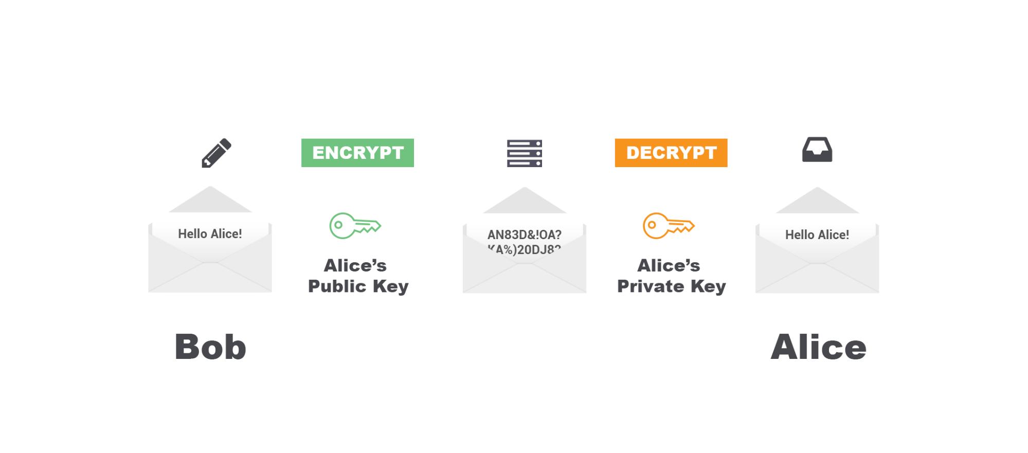 proton encryption